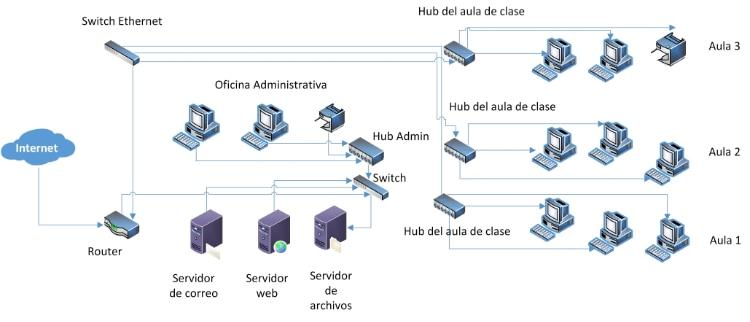 Diagrama de LAN - Curso Basico de Redes NAS-CBR