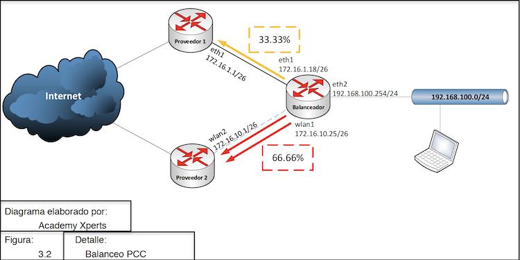 Diagrama de Balanceo de Carga asimetrico con PCC del curso MAE-CTT-BCA Balanceo de Carga con MikroTik