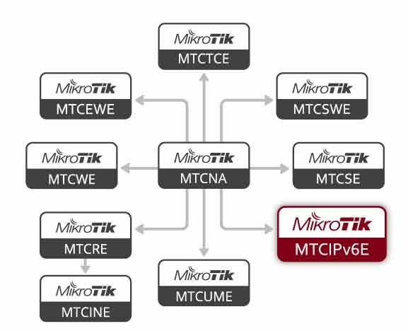 Diagrama Flujo Certificaciones MikroTik - MTCIPv6E
