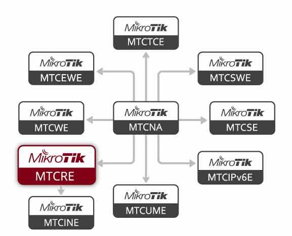 Diagrama Flujo Certificaciones MikroTik - MTCRE