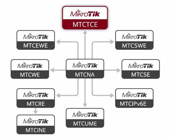 Diagrama Flujo Certificaciones MikroTik - MTCTCE