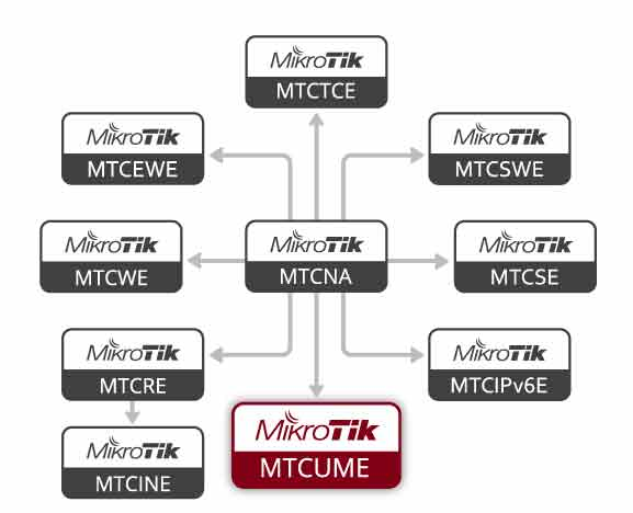 Diagrama Flujo Certificaciones MikroTik - MTCUME