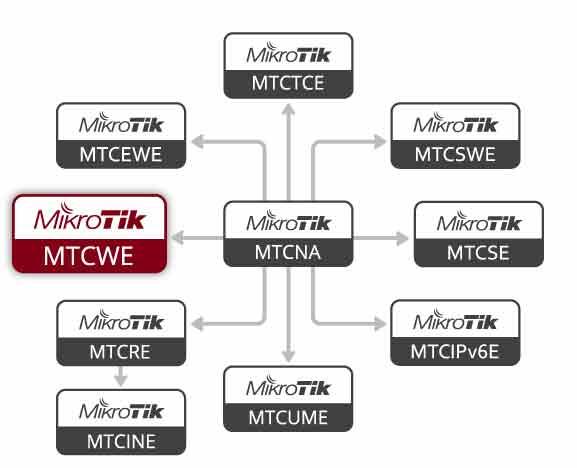 Diagrama Flujo Certificaciones MikroTik - MTCWE