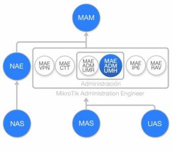 Diagrama de flujo Curso Administracion de UserManager y HotSpot de MikroTik RouterOS (MAE-ADM-UMH)