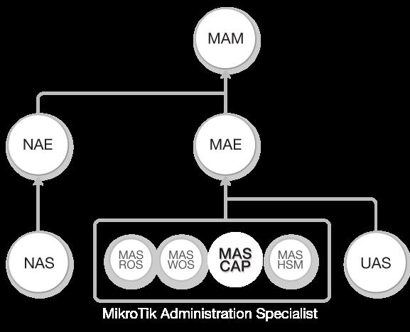 Diagrama de flujo Curso CAPsMAN de MikroTik RouterOS (MAS-CAP) dentro del Flujo total de Cursos de Academy Xperts