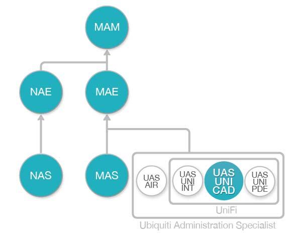 Diagrama de flujo Curso Configuracion y Administracion de Redes WiFi UniFi Ubiquiti (UAS-UNI-CAD)
