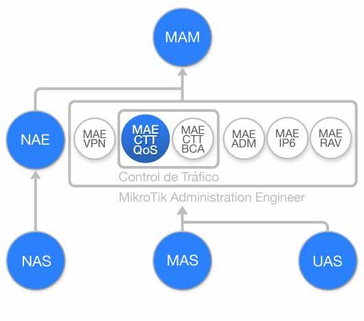 Diagrama de flujo Curso Control de Trafico, Arboles de Colas y QoS con MikroTik RouterOS (MAE-CTT-QoS)