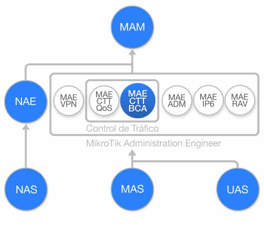 Diagrama de flujo Curso Control de Trafico, Balanceo de Carga con MikroTik RouterOS (MAE-CTT-BCA)