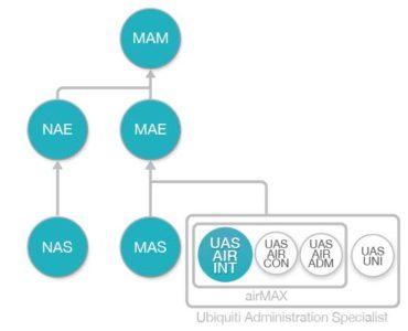 Diagrama de flujo Curso Introduccion a airMAX de Ubiquiti (UAS-AIR-INT)