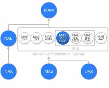 Diagrama de flujo Curso Introduccion a IPv6 con MikroTik RouterOS (MAE-IP6-ROS)