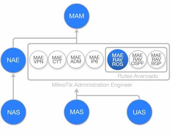 Diagrama de flujo Curso Introduccion a Ruteo Avanzado con MikroTik RouterOS (MAE-RAV-ROS)