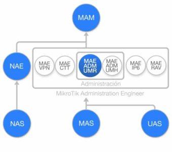Diagrama de flujo Curso Introduccion a UserManager de MikroTik RouterOS (MAE-ADM-UMR)
