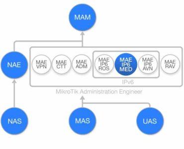 Diagrama de flujo Curso IPv6 nivel intermedio con MikroTik RouterOS (MAE-IP6-MED)