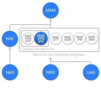 Diagrama de flujo Curso Tuneles VPN IPsec con MikroTik RouterOS (MAE-VPN-IPS)