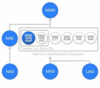 Diagrama de flujo Curso Tuneles VPN PPP con MikroTik RouterOS (MAE-VPN-PPP)