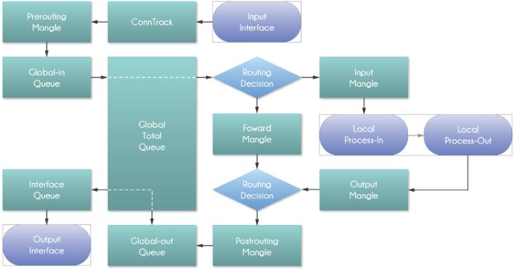 Mangle y estructura HTB con MikroTik