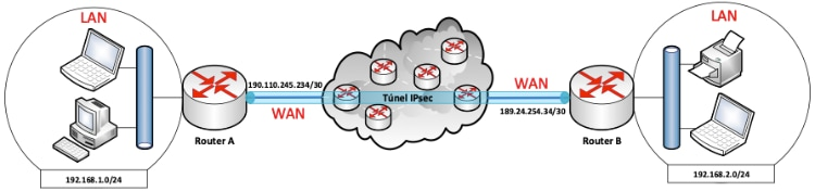 VPN Tuneles IPsec con MikroTik RouterOS