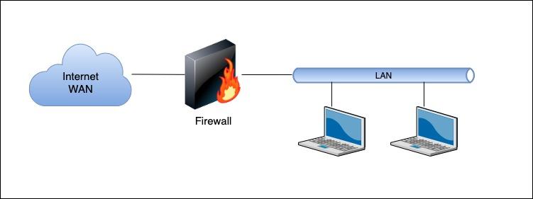 Conceptos de Firewall Basico