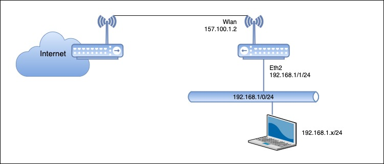Configuracion MikroTik Modo Router
