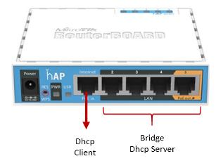 Configuracion por default de un router mikrotik routeros