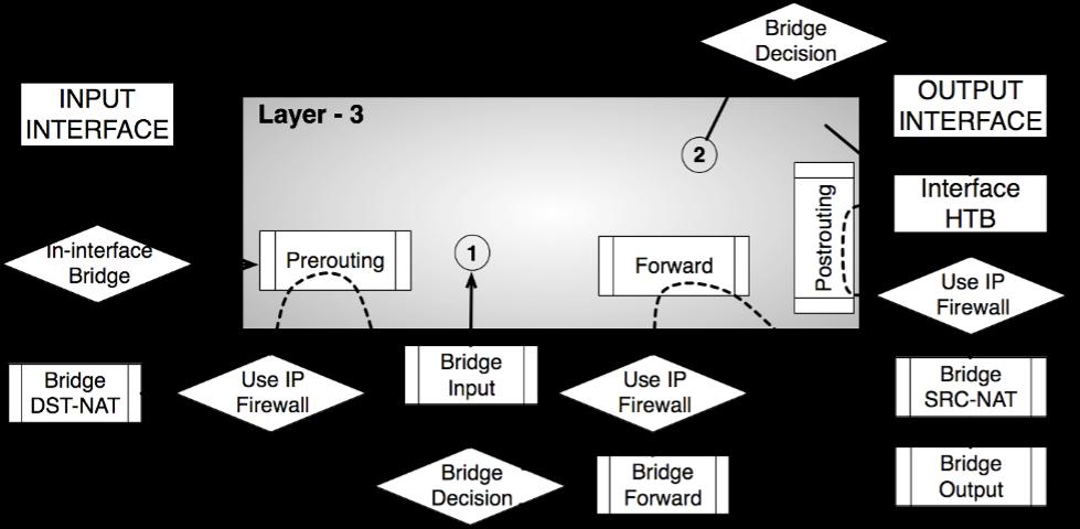 Diagrama de flujo de paquetes en Bridge o Capa 2 en MikroTik RouterOS