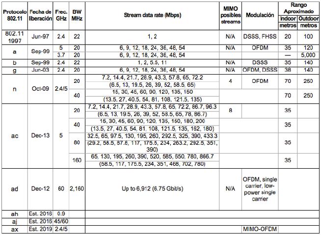 Estandares Wireless 802.11