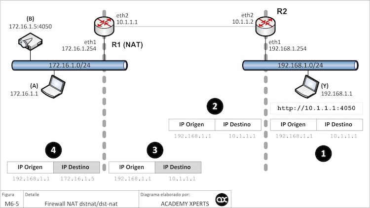 Firewall DSTNAT