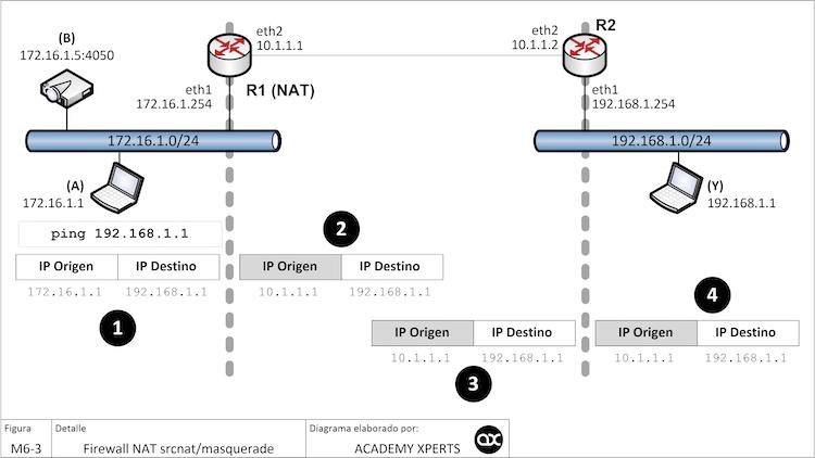 MikroTik Firewall SRCNAT