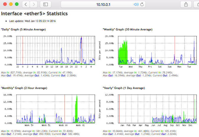 MikroTik herramienta graphing de interfaces por browser