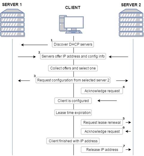 Proceso DHCP Server para asignacion de direccion IP