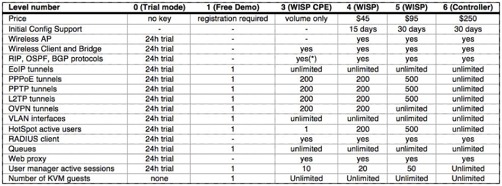 Tabla de niveles de licencias MikroTik RouterOS