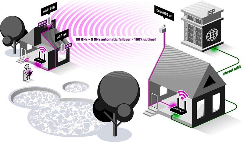 MikroTik Wireless Wire Cube 60 GHz ac