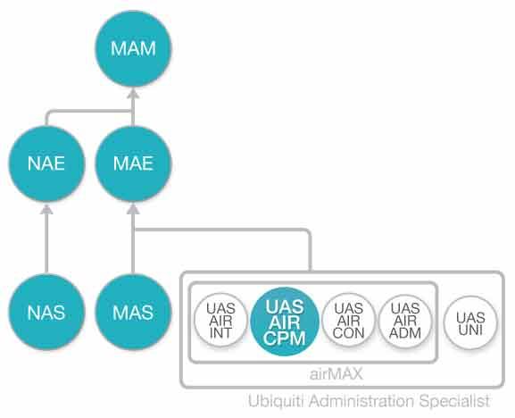Diagrama de flujo Curso Configuracion de enlaces Puntoa Punto y Punto-Multipunto Ubiquiti airMAX (UAS-AIR-CPM)