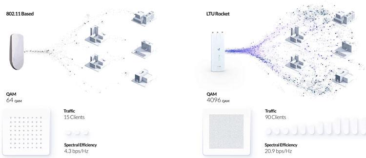 Configuración de enlaces Punto a Punto y Punto-Multipunto con Ubiquiti airMAX